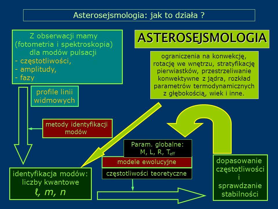Asterosejsmologia: jak to działa ? Z obserwacji mamy (fotometria i spektroskopia) dla modów pulsacji - częstotliwości, - amplitudy, - fazy dopasowanie