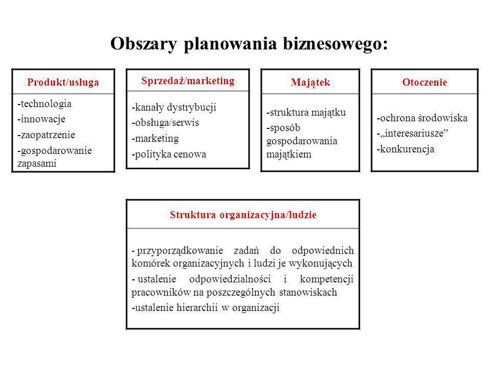 Cechy dobrego systemu biznesowego: Odpowiada potrzebom konkretnego przedsięwzięcia, dostosowany jest do wymogów branży Przejrzysty, jak najmniej skomp