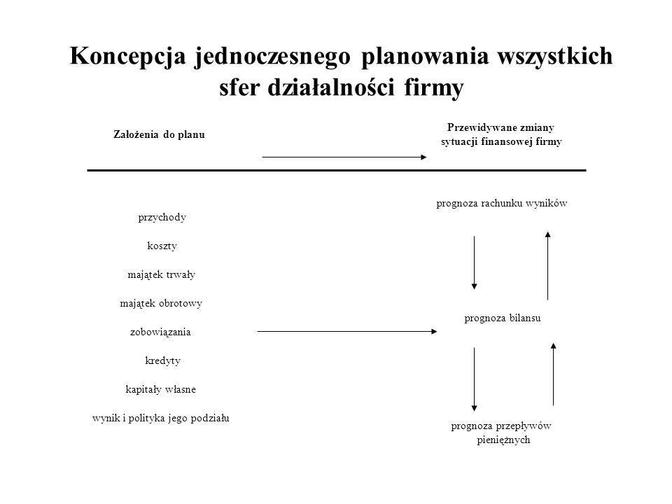 Obszary planowania biznesowego: Struktura organizacyjna/ludzie - przyporządkowanie zadań do odpowiednich komórek organizacyjnych i ludzi je wykonujący