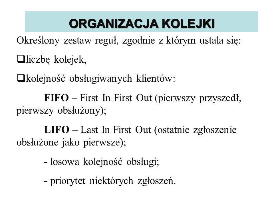 ORGANIZACJA KOLEJKI Określony zestaw reguł, zgodnie z którym ustala się: liczbę kolejek, kolejność obsługiwanych klientów: FIFO – First In First Out (pierwszy przyszedł, pierwszy obsłużony); LIFO – Last In First Out (ostatnie zgłoszenie obsłużone jako pierwsze); - losowa kolejność obsługi; - priorytet niektórych zgłoszeń.