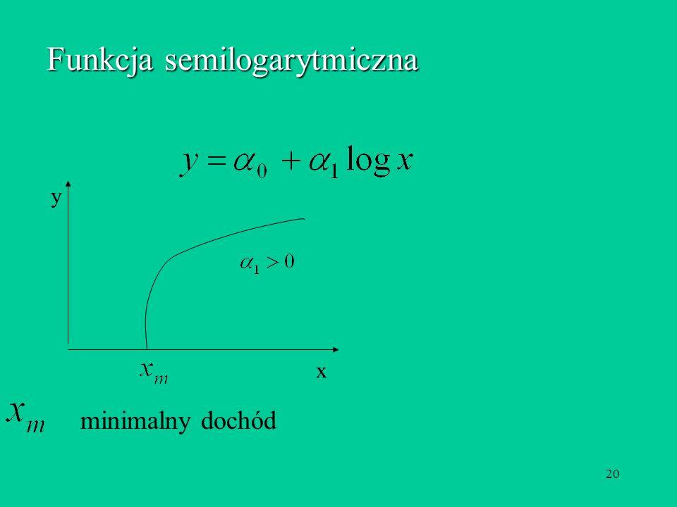 20 Funkcja semilogarytmiczna x y minimalny dochód