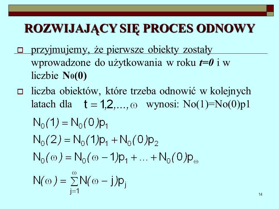 14 ROZWIJAJĄCY SIĘ PROCES ODNOWY N 0 (0) przyjmujemy, że pierwsze obiekty zostały wprowadzone do użytkowania w roku t=0 i w liczbie N 0 (0) liczba obi