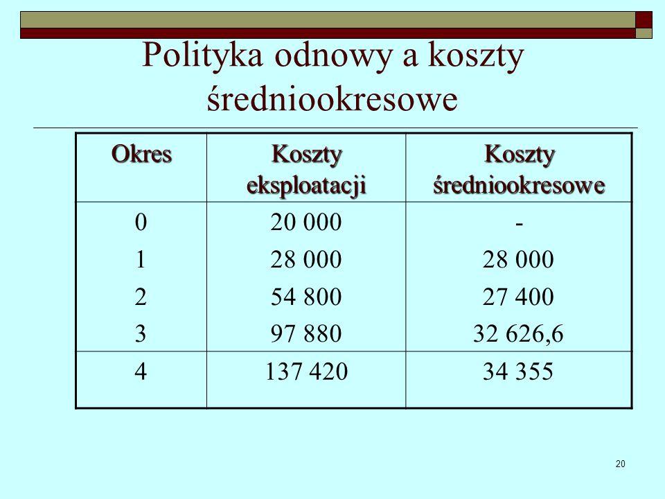 20 Polityka odnowy a koszty średniookresowe Okres Koszty eksploatacji Koszty średniookresowe 01230123 20 000 28 000 54 800 97 880 - 28 000 27 400 32 6