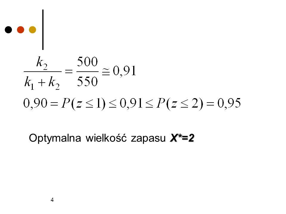 4 X*=2 Optymalna wielkość zapasu X*=2
