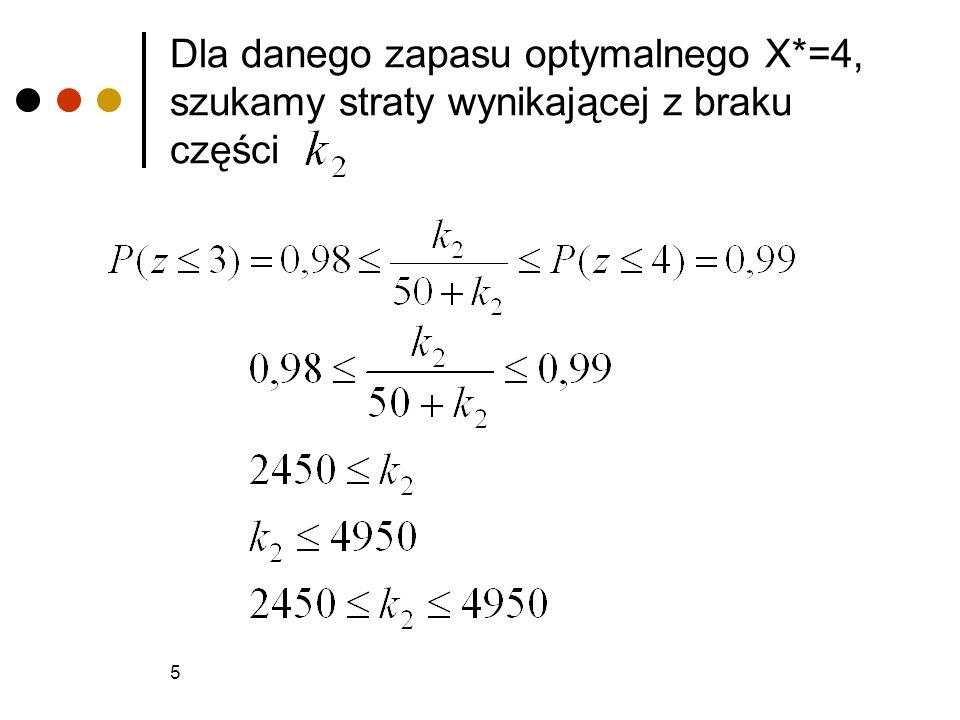 5 Dla danego zapasu optymalnego X*=4, szukamy straty wynikającej z braku części
