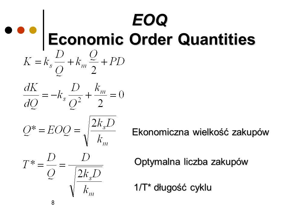8 Optymalna liczba zakupów Ekonomiczna wielkość zakupów 1/T* długość cyklu EOQ Economic Order Quantities