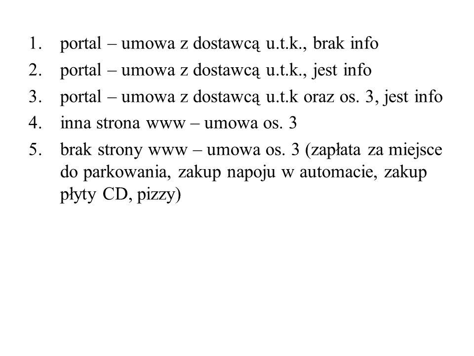 1.portal – umowa z dostawcą u.t.k., brak info 2.portal – umowa z dostawcą u.t.k., jest info 3.portal – umowa z dostawcą u.t.k oraz os. 3, jest info 4.