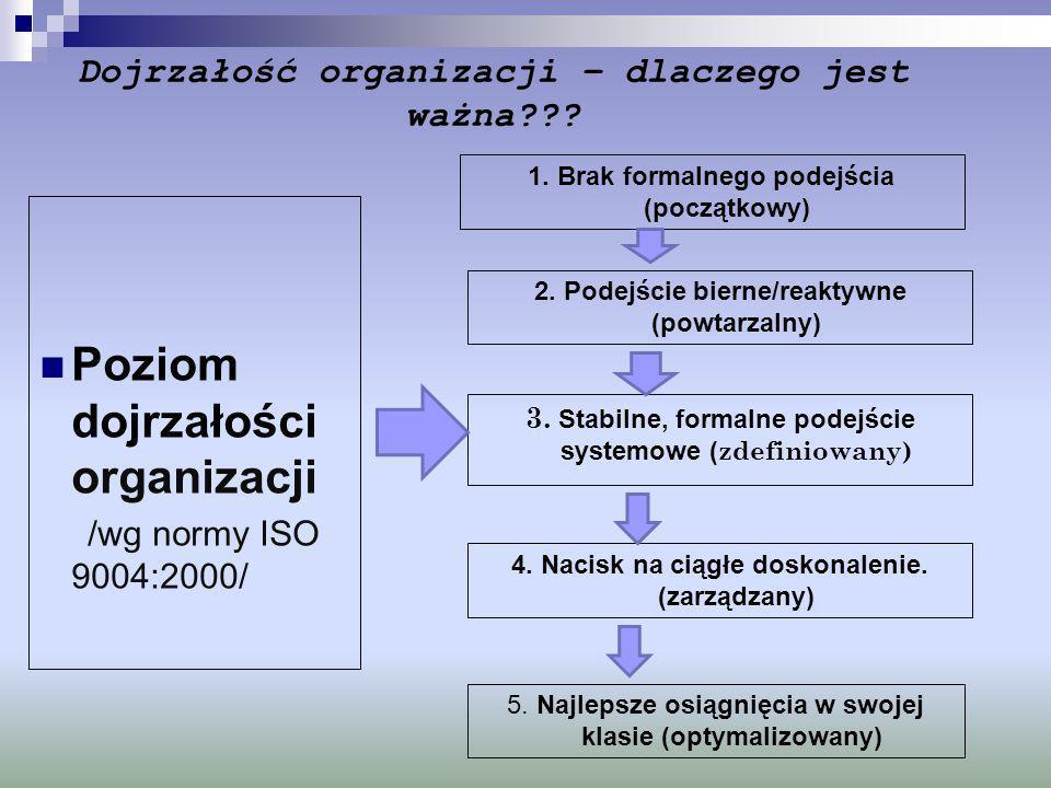 Dojrzałość organizacji – dlaczego jest ważna??? Poziom dojrzałości organizacji /wg normy ISO 9004:2000/ 1. Brak formalnego podejścia (początkowy) 2. P