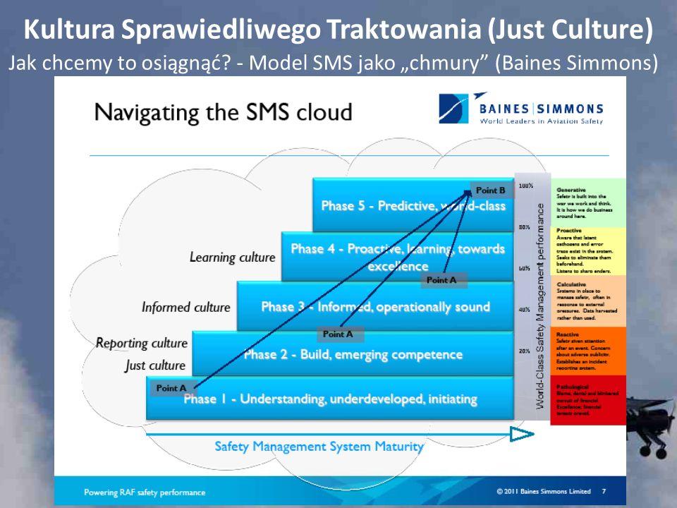 Kultura Sprawiedliwego Traktowania (Just Culture) Jak chcemy to osiągnąć? - Model SMS jako chmury (Baines Simmons)