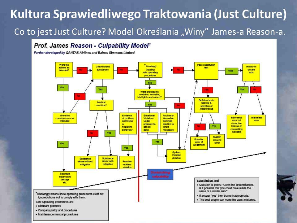 Kultura Sprawiedliwego Traktowania (Just Culture) Co to jest Just Culture? Model Określania Winy James-a Reason-a.