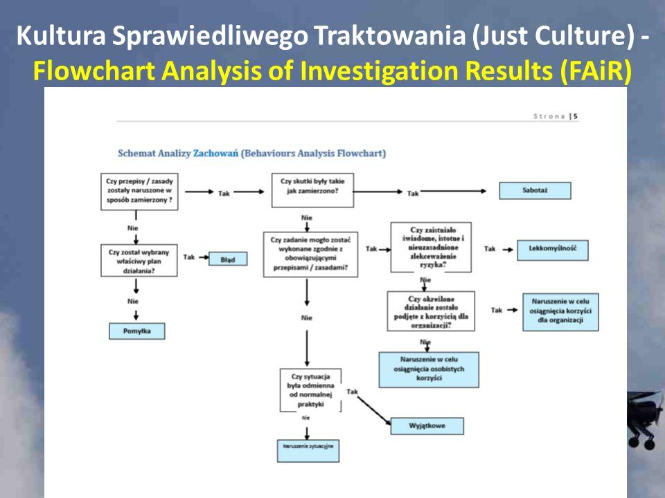 Kultura Sprawiedliwego Traktowania (Just Culture) - Flowchart Analysis of Investigation Results (FAiR)