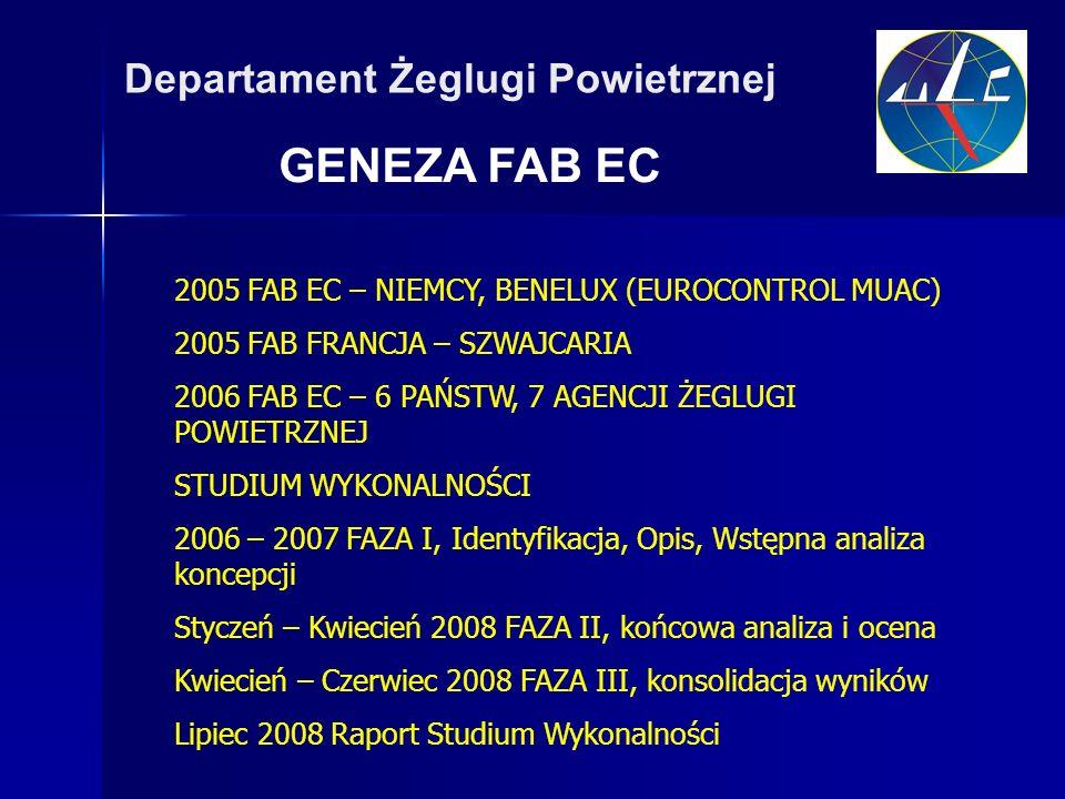 GENEZA FAB EC Departament Żeglugi Powietrznej 2005 FAB EC – NIEMCY, BENELUX (EUROCONTROL MUAC) 2005 FAB FRANCJA – SZWAJCARIA 2006 FAB EC – 6 PAŃSTW, 7 AGENCJI ŻEGLUGI POWIETRZNEJ STUDIUM WYKONALNOŚCI 2006 – 2007 FAZA I, Identyfikacja, Opis, Wstępna analiza koncepcji Styczeń – Kwiecień 2008 FAZA II, końcowa analiza i ocena Kwiecień – Czerwiec 2008 FAZA III, konsolidacja wyników Lipiec 2008 Raport Studium Wykonalności