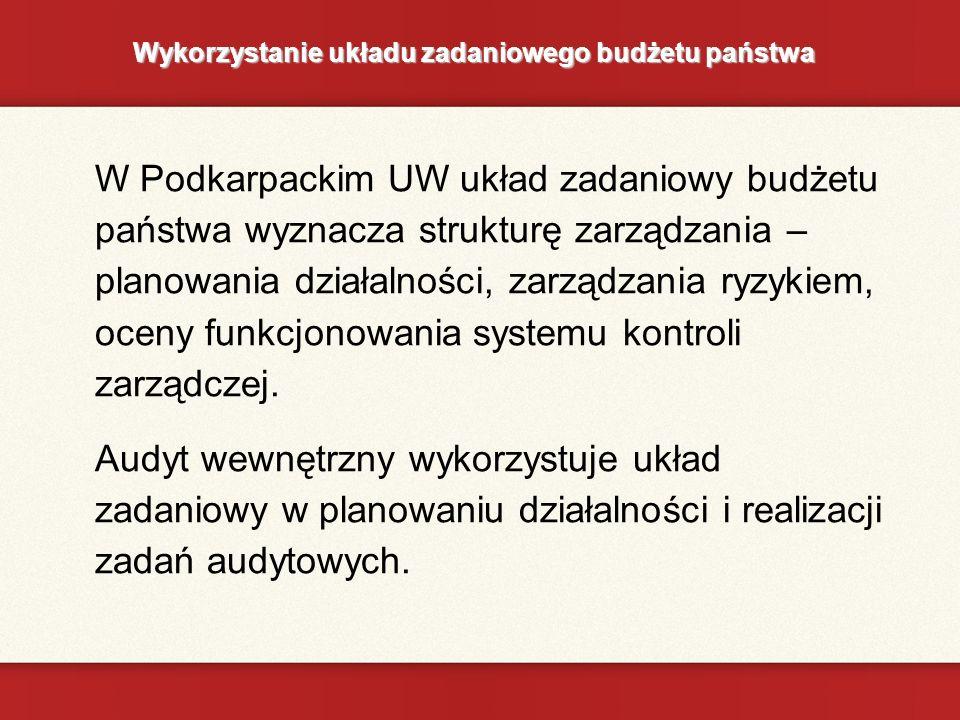Wykorzystanie układu zadaniowego budżetu państwa W Podkarpackim UW układ zadaniowy budżetu państwa wyznacza strukturę zarządzania – planowania działalności, zarządzania ryzykiem, oceny funkcjonowania systemu kontroli zarządczej.