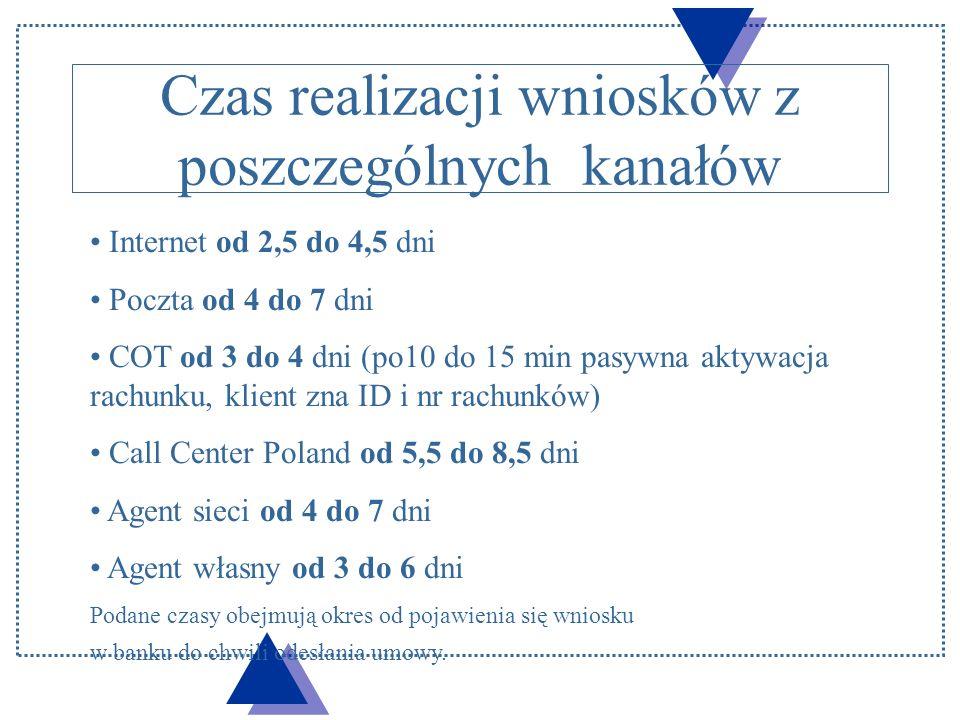 Schemat wprowadzania wniosków pocztowych Wydział operacyjny A Wydział operacyjny B Centrum rejestracji 1 dzień od 1 do 2 dni od 1 do 3 dni Czas od 4 do 7 dni