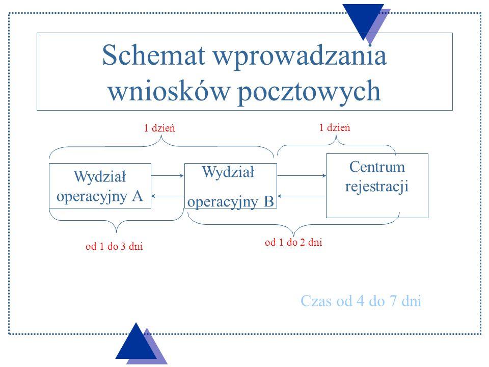 POCZTA WO A - WO B Rozpakowanie i rejestracja w dzienniku Czy klient jest już w systemie.