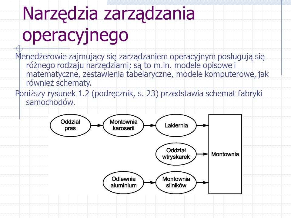 Narzędzia zarządzania operacyjnego Menedżerowie zajmujący się zarządzaniem operacyjnym posługują się różnego rodzaju narzędziami; są to m.in. modele o