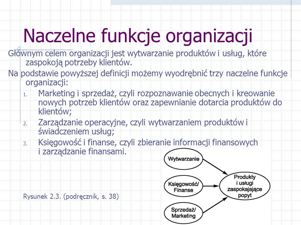 Naczelne funkcje organizacji Głównym celem organizacji jest wytwarzanie produktów i usług, które zaspokoją potrzeby klientów.