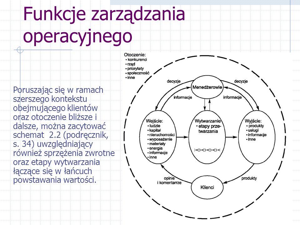 Funkcje zarządzania operacyjnego Poruszając się w ramach szerszego kontekstu obejmującego klientów oraz otoczenie bliższe i dalsze, można zacytować schemat 2.2 (podręcznik, s.