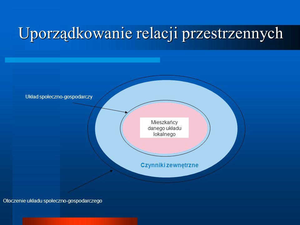 Uporządkowanie relacji przestrzennych Mieszkańcy danego układu lokalnego Czynniki zewnętrzne Układ społeczno-gospodarczy Otoczenie układu społeczno-go