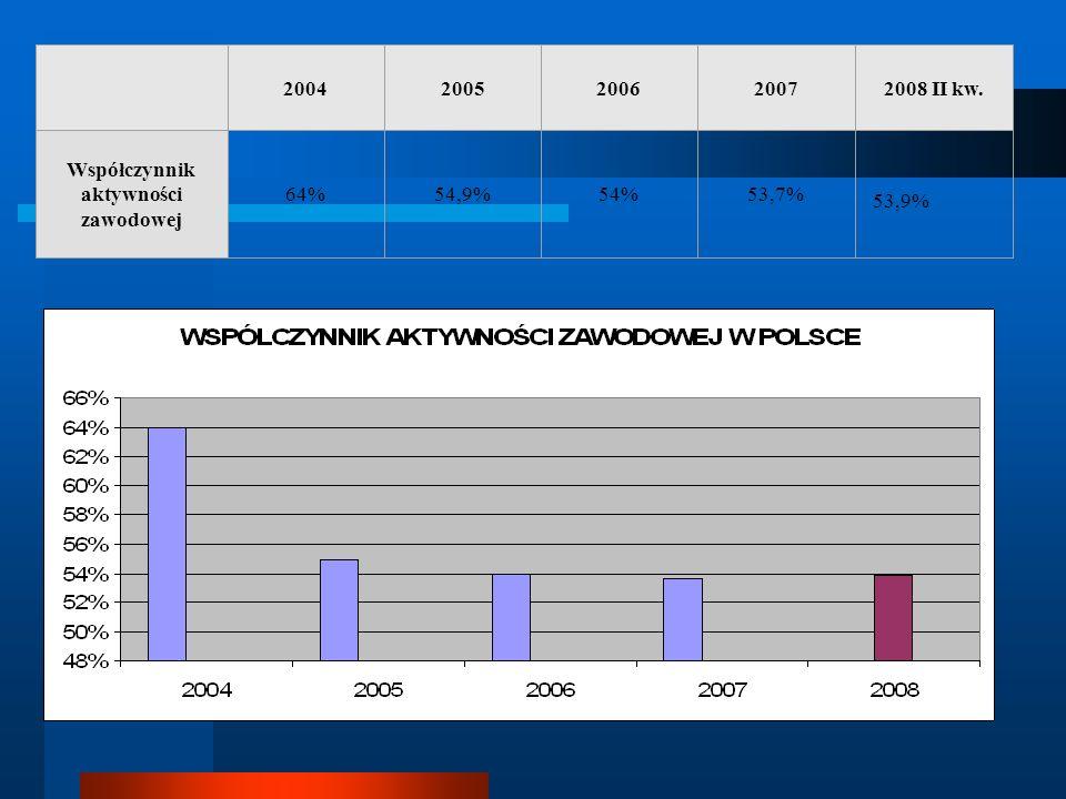 20042005200620072008 II kw. Współczynnik aktywności zawodowej 64%54,9%54%53,7% 53,9%