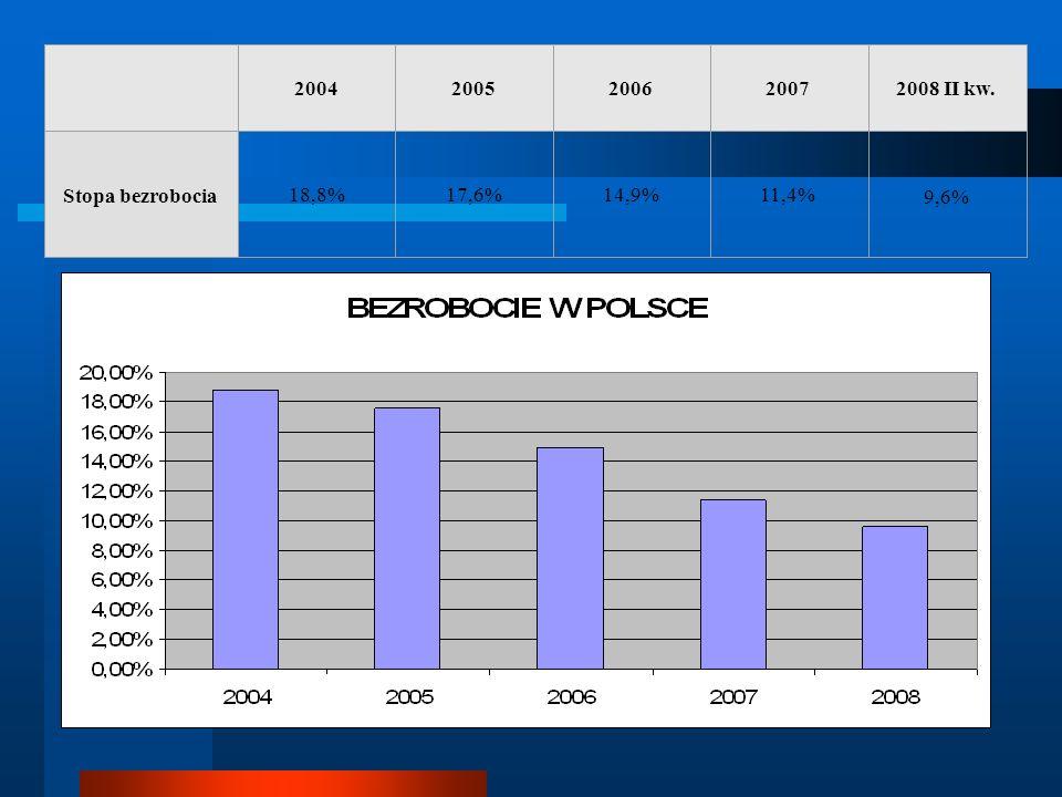 20042005200620072008 II kw. Stopa bezrobocia 18,8%17,6%14,9%11,4% 9,6%