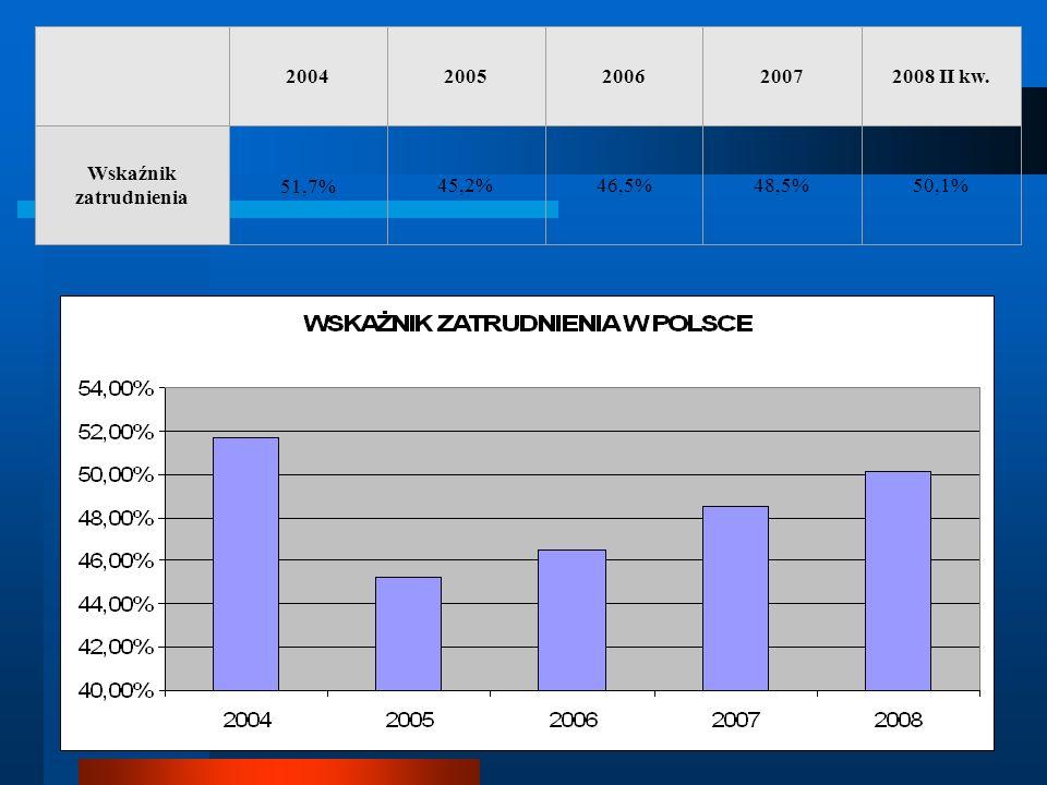 20042005200620072008 II kw. Wskaźnik zatrudnienia 51,7% 45,2%46,5%48,5%50,1%