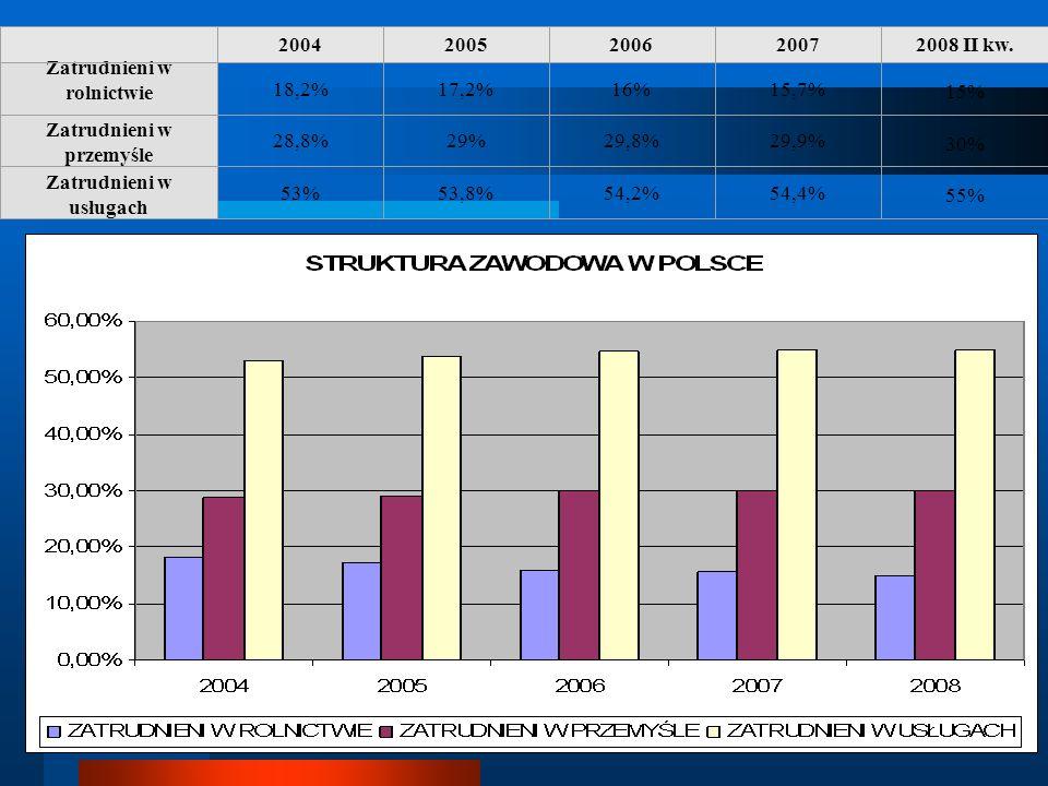 20042005200620072008 II kw. Zatrudnieni w rolnictwie 18,2%17,2%16%15,7% 15% Zatrudnieni w przemyśle 28,8%29%29,8%29,9% 30% Zatrudnieni w usługach 53%5