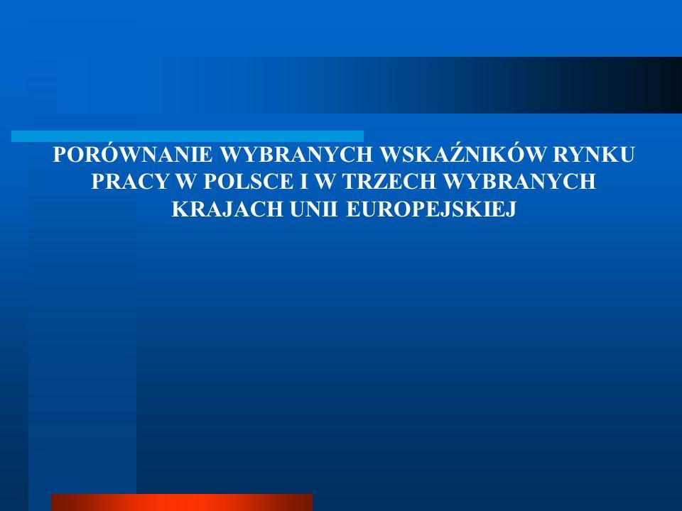 PORÓWNANIE WYBRANYCH WSKAŹNIKÓW RYNKU PRACY W POLSCE I W TRZECH WYBRANYCH KRAJACH UNII EUROPEJSKIEJ