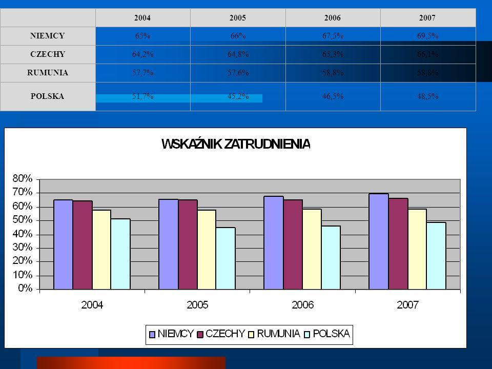 2004200520062007 NIEMCY65%66%67,5%69,5% CZECHY64,2%64,8%65,3%66,1% RUMUNIA57,7%57,6%58,8% POLSKA 51,7% 45,2%46,5%48,5%