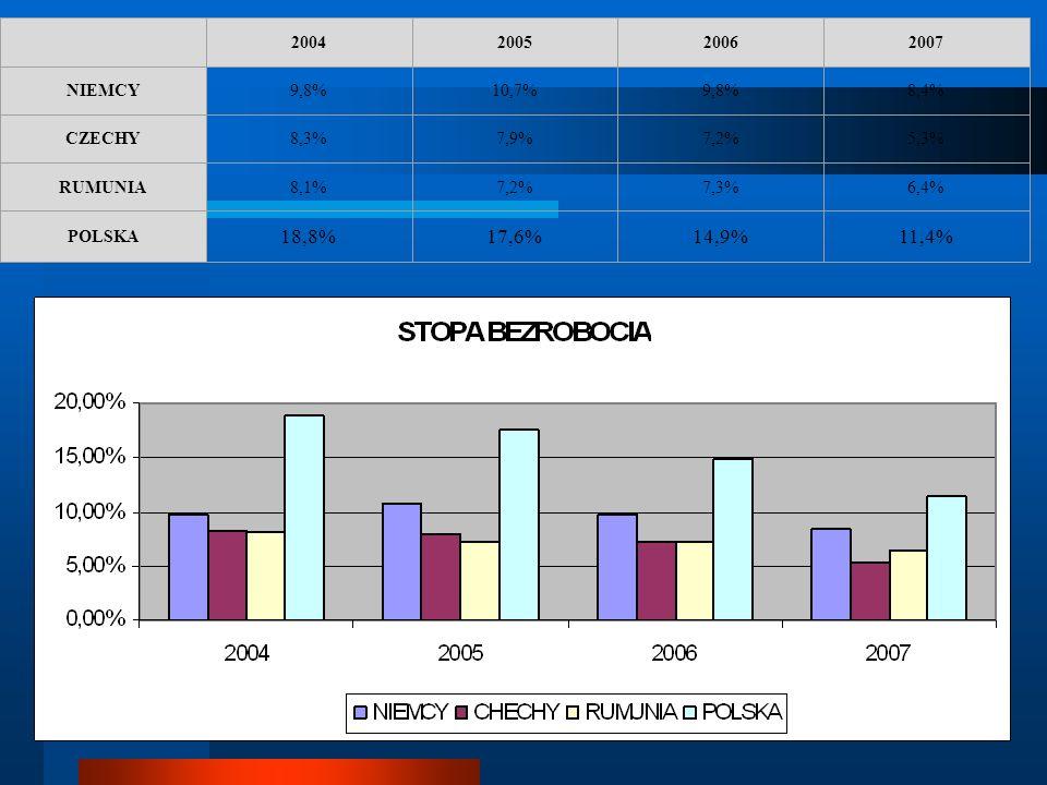 2004200520062007 NIEMCY9,8%10,7%9,8%8,4% CZECHY8,3%7,9%7,2%5,3% RUMUNIA8,1%7,2%7,3%6,4% POLSKA 18,8%17,6%14,9%11,4%
