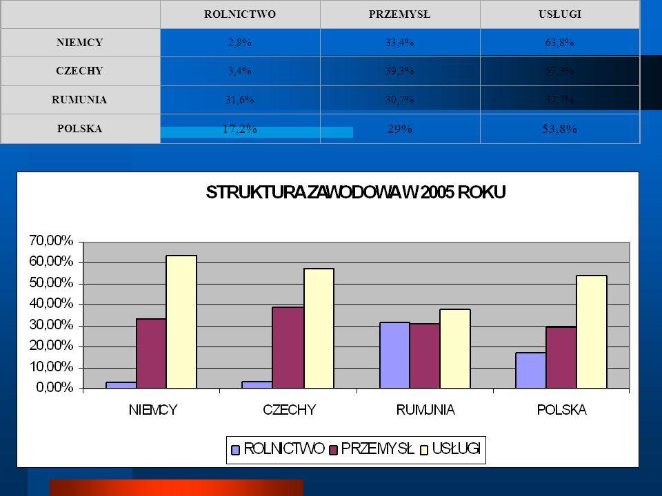 ROLNICTWOPRZEMYSŁUSŁUGI NIEMCY2,8%33,4%63,8% CZECHY3,4%39,3%57,3% RUMUNIA31,6%30,7%37,7% POLSKA 17,2%29%53,8%