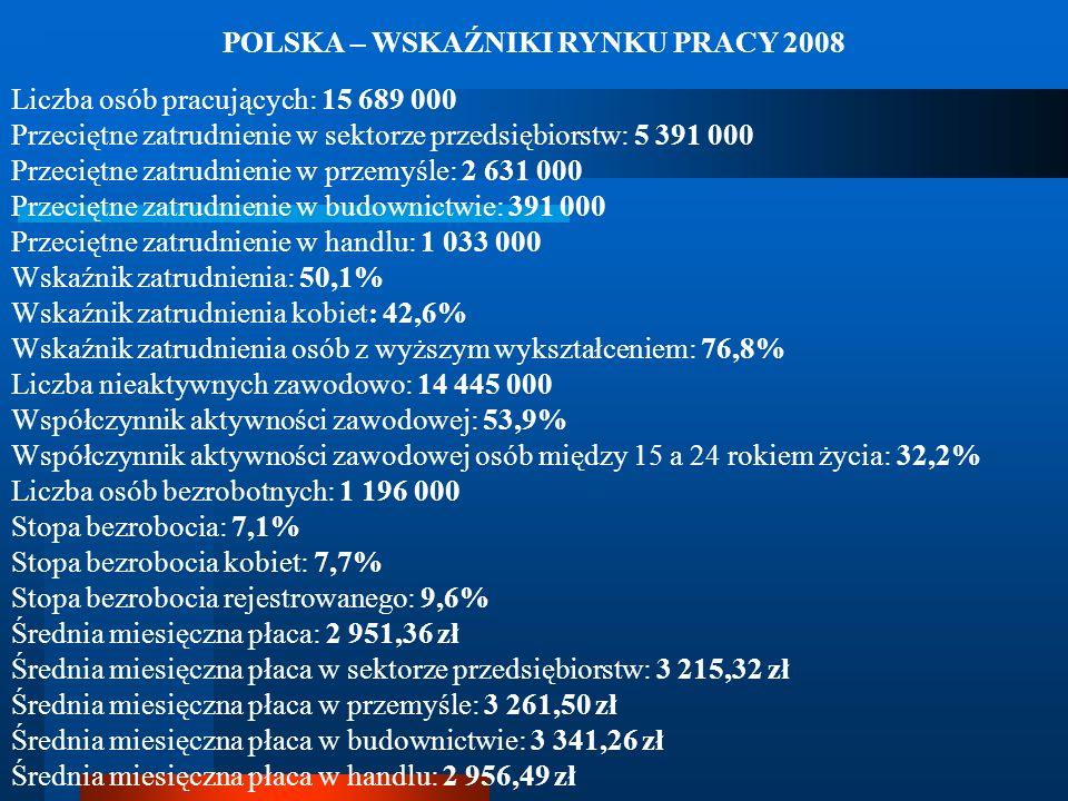 POLSKA – WSKAŹNIKI RYNKU PRACY 2008 Liczba osób pracujących: 15 689 000 Przeciętne zatrudnienie w sektorze przedsiębiorstw: 5 391 000 Przeciętne zatru