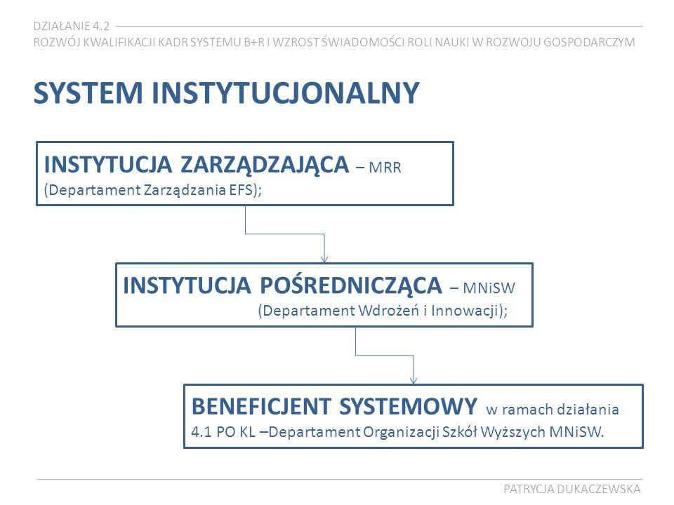 DZIAŁANIE 4.2 ROZWÓJ KWALIFIKACJI KADR SYSTEMU B+R I WZROST ŚWIADOMOŚCI ROLI NAUKI W ROZWOJU GOSPODARCZYM PATRYCJA DUKACZEWSKA SYSTEM INSTYTUCJONALNY INSTYTUCJA ZARZĄDZAJĄCA – MRR (Departament Zarządzania EFS); INSTYTUCJA POŚREDNICZĄCA – MNiSW (Departament Wdrożeń i Innowacji); BENEFICJENT SYSTEMOWY w ramach działania 4.1 PO KL –Departament Organizacji Szkół Wyższych MNiSW.