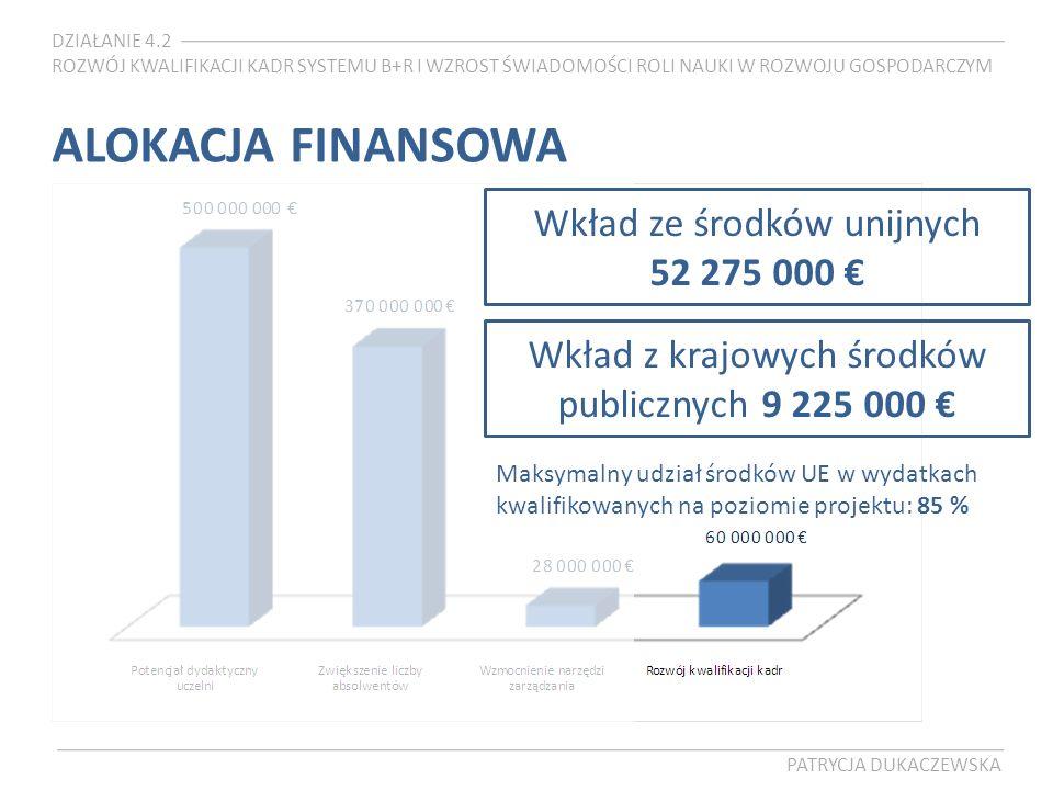 DZIAŁANIE 4.2 ROZWÓJ KWALIFIKACJI KADR SYSTEMU B+R I WZROST ŚWIADOMOŚCI ROLI NAUKI W ROZWOJU GOSPODARCZYM PATRYCJA DUKACZEWSKA ALOKACJA FINANSOWA Wkład ze środków unijnych 52 275 000 Wkład z krajowych środków publicznych 9 225 000 Maksymalny udział środków UE w wydatkach kwalifikowanych na poziomie projektu: 85 %