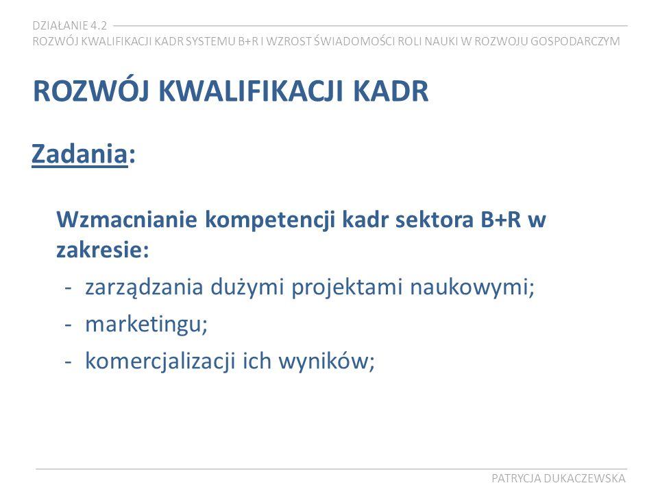DZIAŁANIE 4.2 ROZWÓJ KWALIFIKACJI KADR SYSTEMU B+R I WZROST ŚWIADOMOŚCI ROLI NAUKI W ROZWOJU GOSPODARCZYM PATRYCJA DUKACZEWSKA ROZWÓJ KWALIFIKACJI KADR Zadania: Wzmacnianie kompetencji kadr sektora B+R w zakresie: -zarządzania dużymi projektami naukowymi; -marketingu; -komercjalizacji ich wyników;