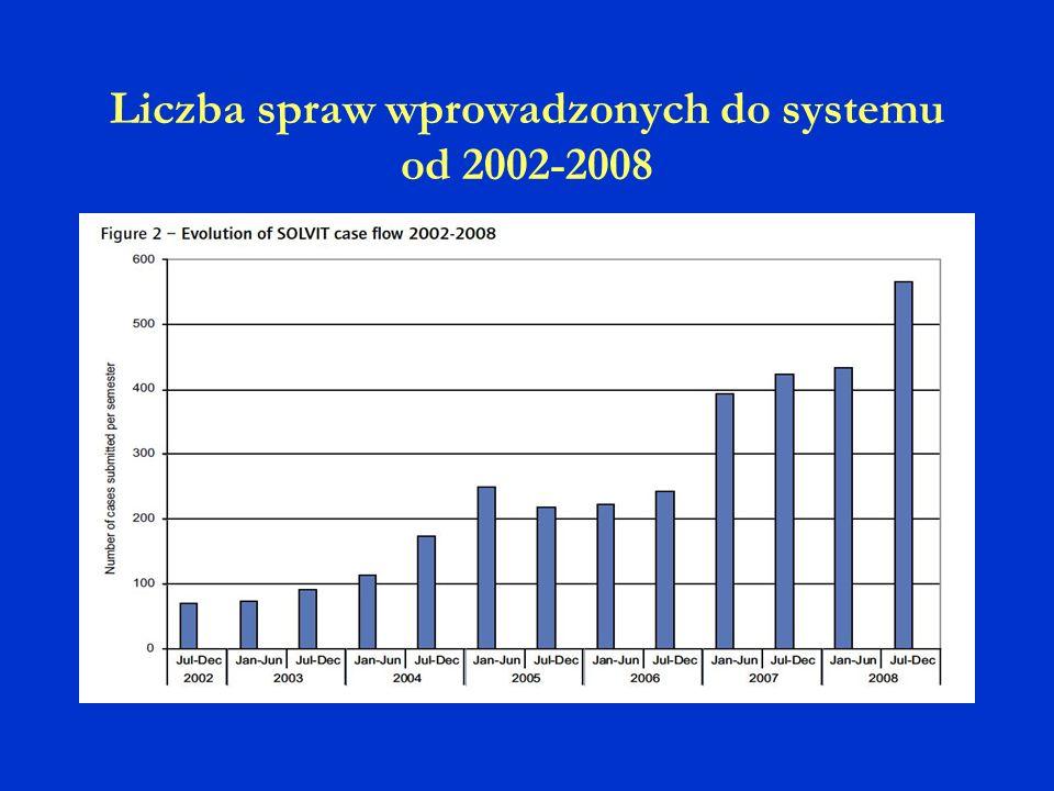 Liczba spraw wprowadzonych do systemu od 2002-2008