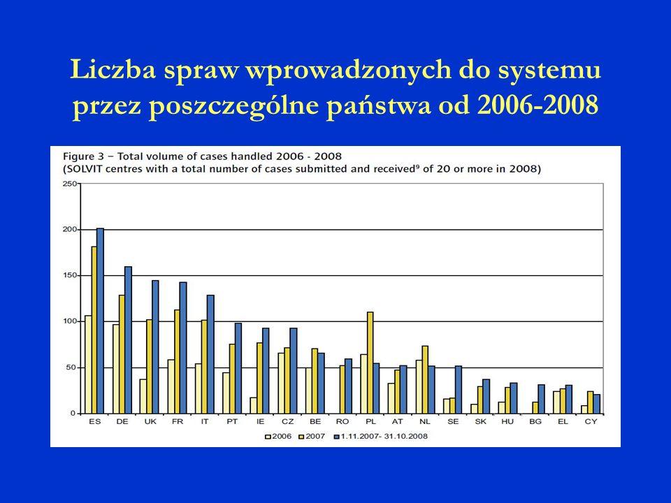 Liczba spraw wprowadzonych do systemu przez poszczególne państwa od 2006-2008