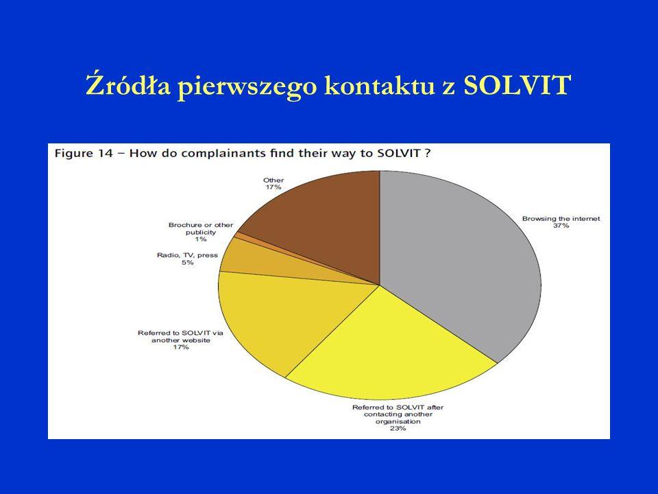 Źródła pierwszego kontaktu z SOLVIT