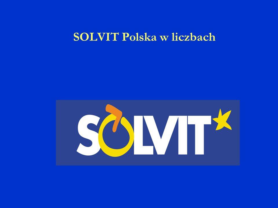 SOLVIT Polska w liczbach
