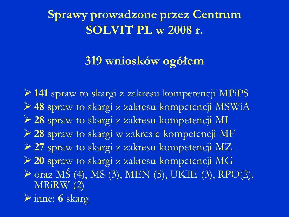 Sprawy prowadzone przez Centrum SOLVIT PL w 2008 r.