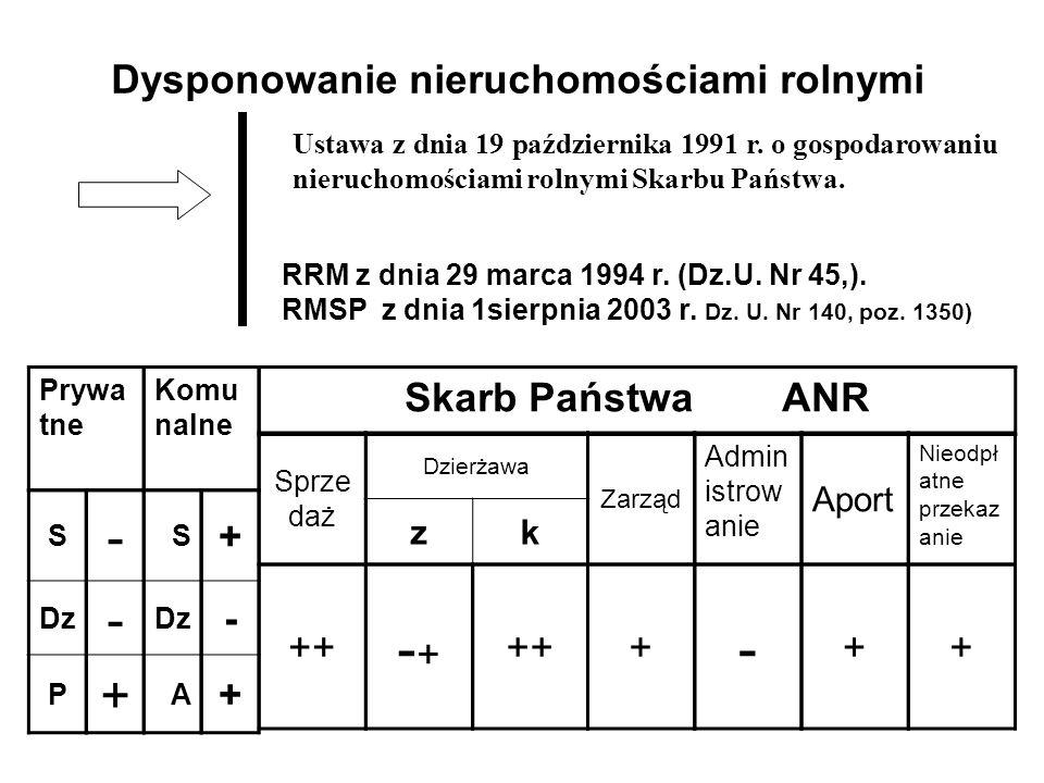 Ustawa z dnia 19 października 1991 r. o gospodarowaniu nieruchomościami rolnymi Skarbu Państwa. RRM z dnia 29 marca 1994 r. (Dz.U. Nr 45,). RMSP z dni