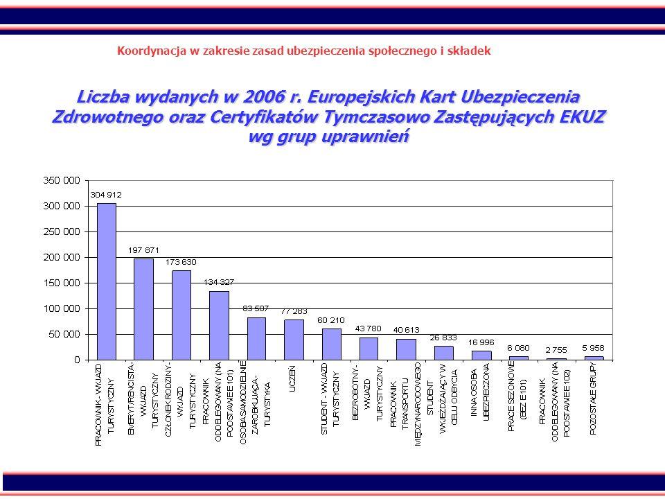42 Koordynacja w zakresie zasad ubezpieczenia społecznego i składek Liczba wydanych w 2006 r. Europejskich Kart Ubezpieczenia Zdrowotnego oraz Certyfi