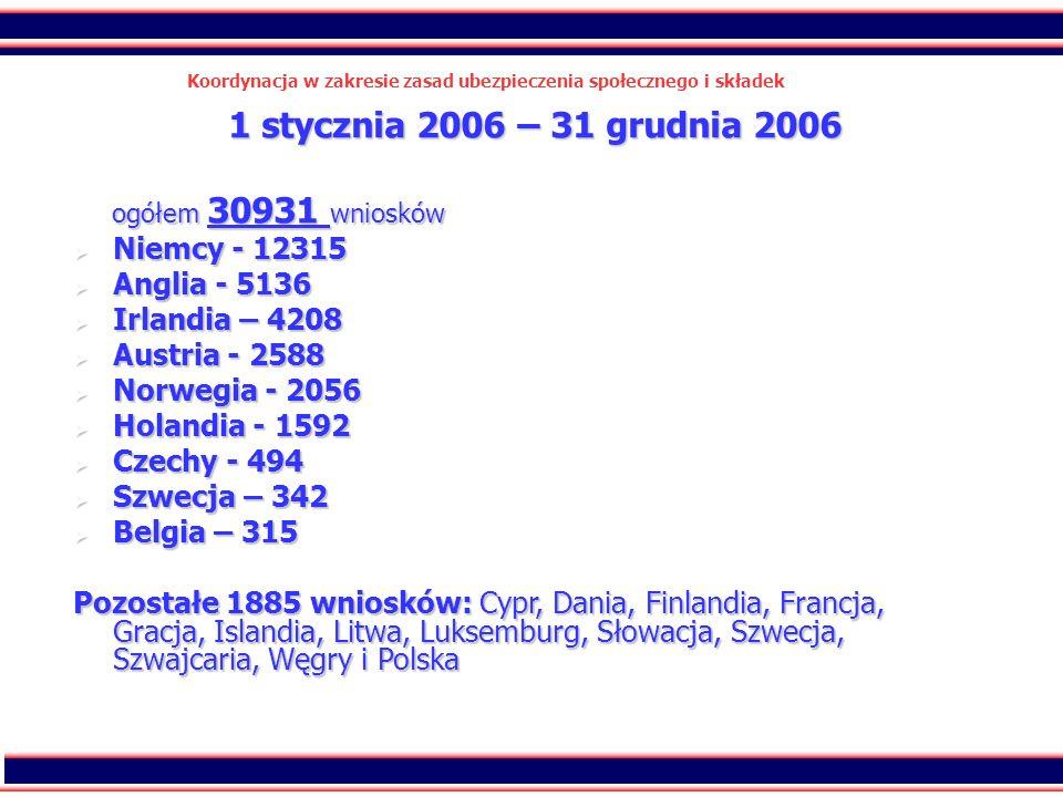 43 Koordynacja w zakresie zasad ubezpieczenia społecznego i składek 1 stycznia 2006 – 31 grudnia 2006 1 stycznia 2006 – 31 grudnia 2006 ogółem 30931 w