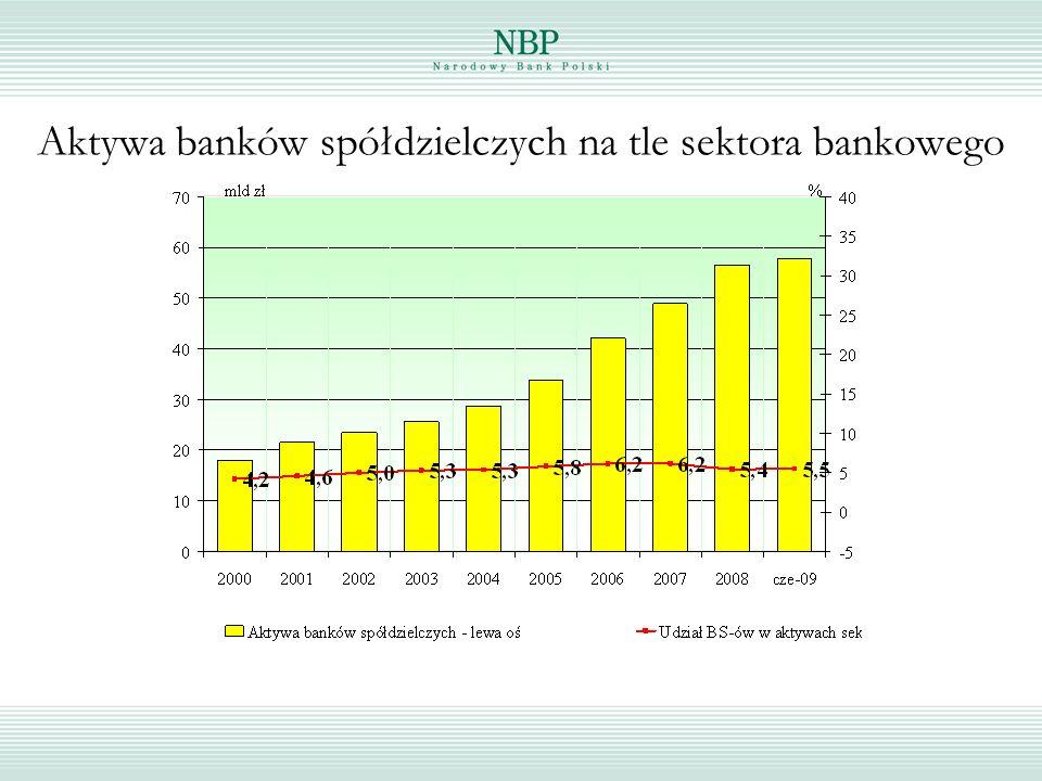 Aktywa banków spółdzielczych na tle sektora bankowego
