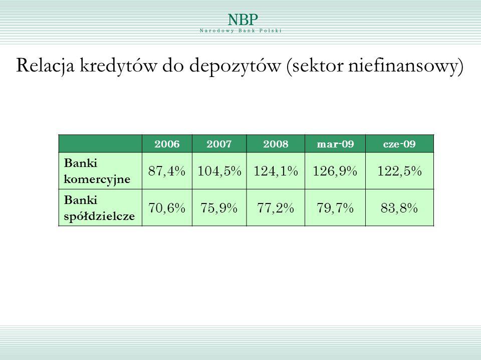 Relacja kredytów do depozytów (sektor niefinansowy) 200620072008 mar-09cze-09 Banki komercyjne 87,4%104,5%124,1%126,9%122,5% Banki spółdzielcze 70,6%75,9%77,2%79,7%83,8%