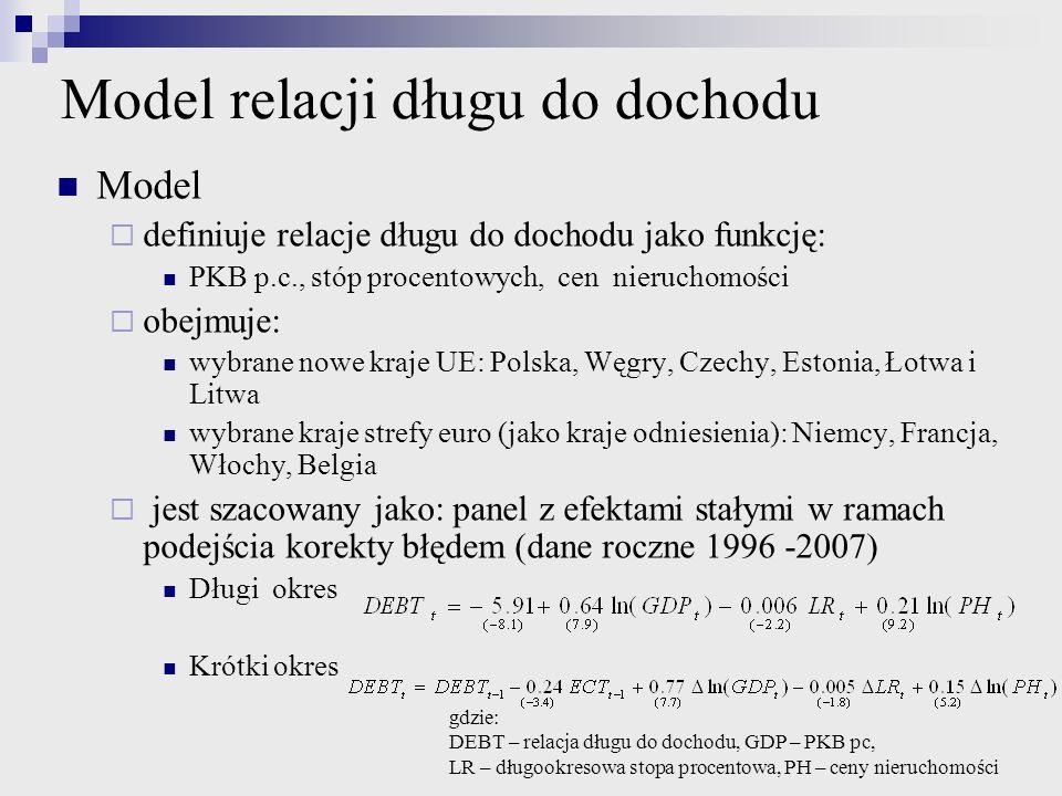Model relacji długu do dochodu Model definiuje relacje długu do dochodu jako funkcję: PKB p.c., stóp procentowych, cen nieruchomości obejmuje: wybrane