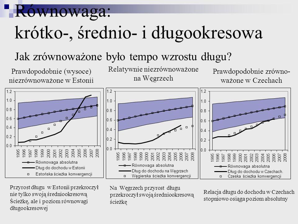 Równowaga: krótko-, średnio- i długookresowa Jak zrównoważone było tempo wzrostu długu? Relacja długu do dochodu w Czechach stopniowo osiąga poziom ab