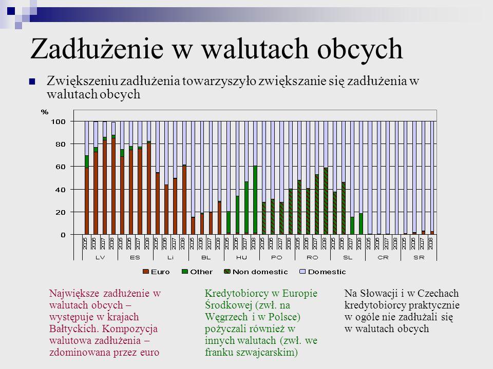 Zadłużenie w walutach obcych Największe zadłużenie w walutach obcych – występuje w krajach Bałtyckich. Kompozycja walutowa zadłużenia – zdominowana pr