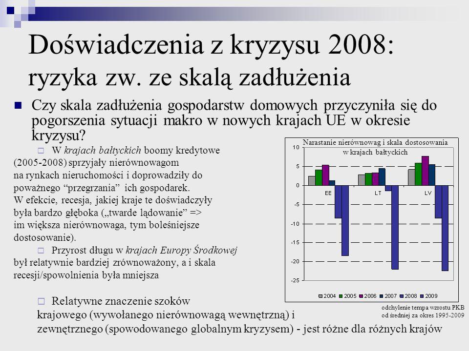 Doświadczenia z kryzysu 2008: ryzyka zw. ze skalą zadłużenia Czy skala zadłużenia gospodarstw domowych przyczyniła się do pogorszenia sytuacji makro w