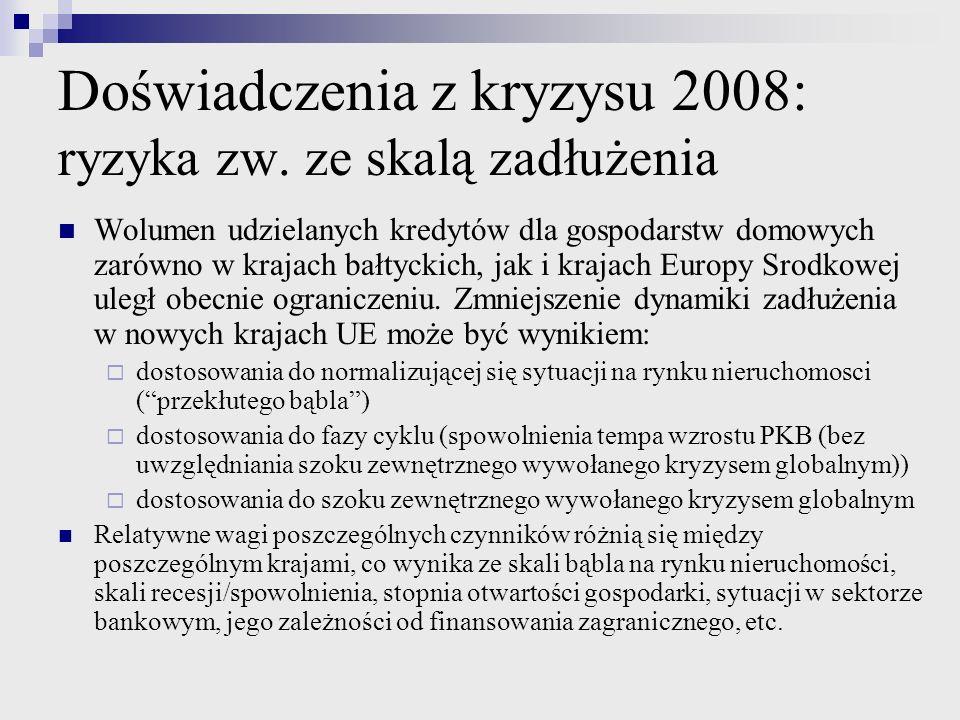 Doświadczenia z kryzysu 2008: ryzyka zw. ze skalą zadłużenia Wolumen udzielanych kredytów dla gospodarstw domowych zarówno w krajach bałtyckich, jak i